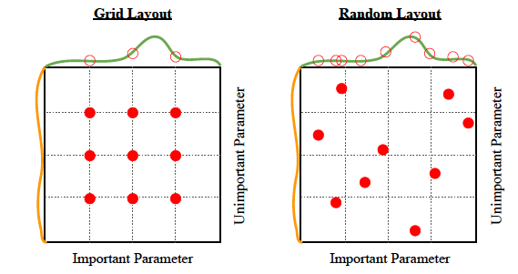 A Practical Guide To Hyperparameter Optimization